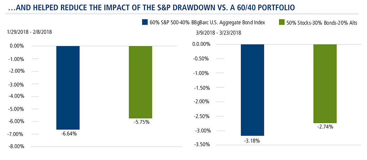 helped reduce sp drawdown