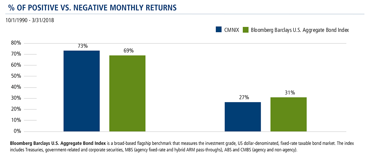 percent of positive vs negative monthly returns