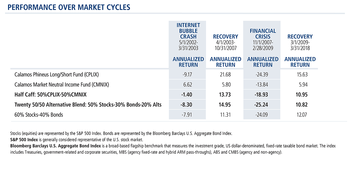performance over market cycles