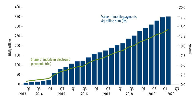 chinese have rapidly embraced mobile payments