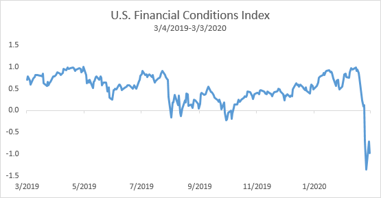 U.S financial conditions index