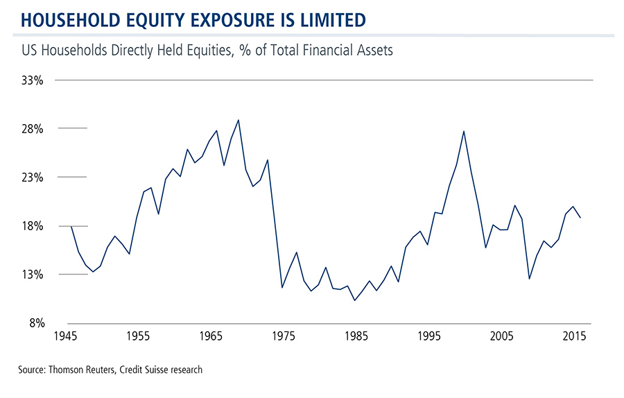 household-equity-exposure-is-limited