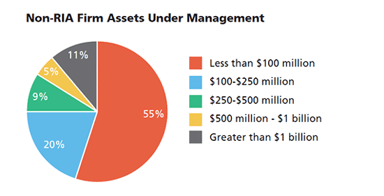 Non-RIA Firm Assets Under Management