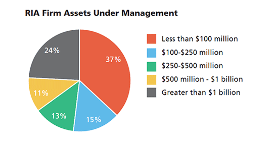 RIA Firm Assets Under Management