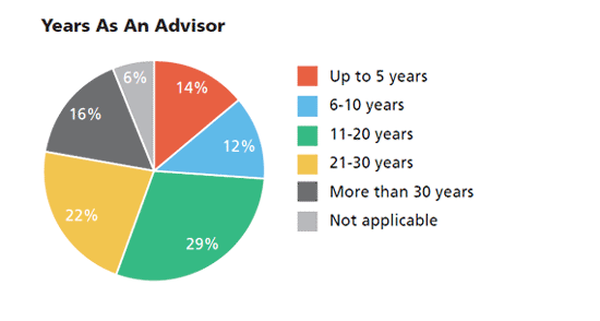 Years As An Advisor