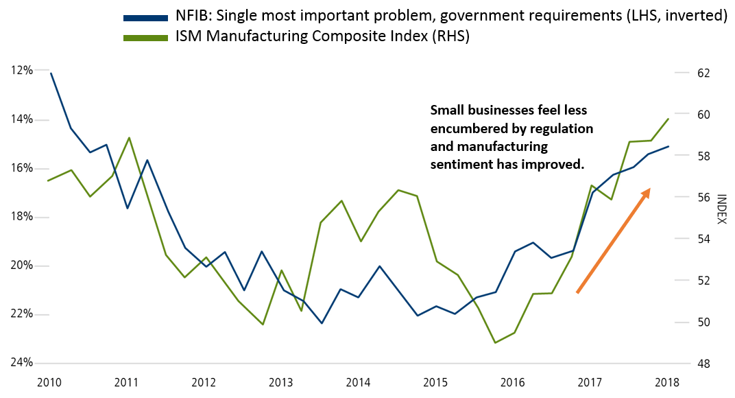 U.S. Small Business Views on Regulation and ISM Manufacturing Sentiment