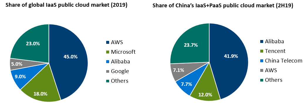 share of global public cloud market