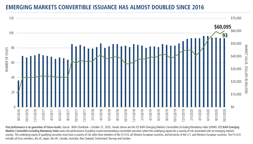 emerging markets convertible issuance has almost doubled since 2016