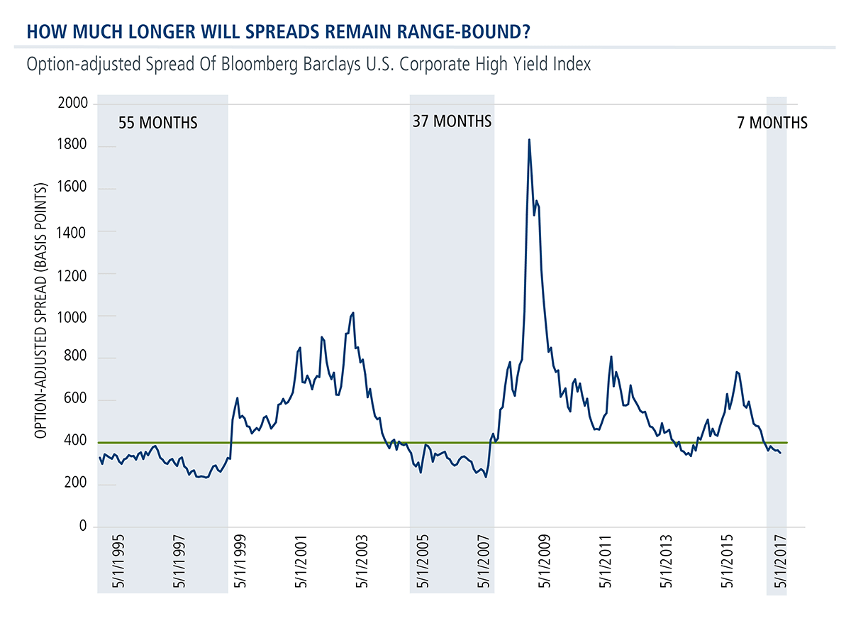 how much longer will spreads remain range-bound