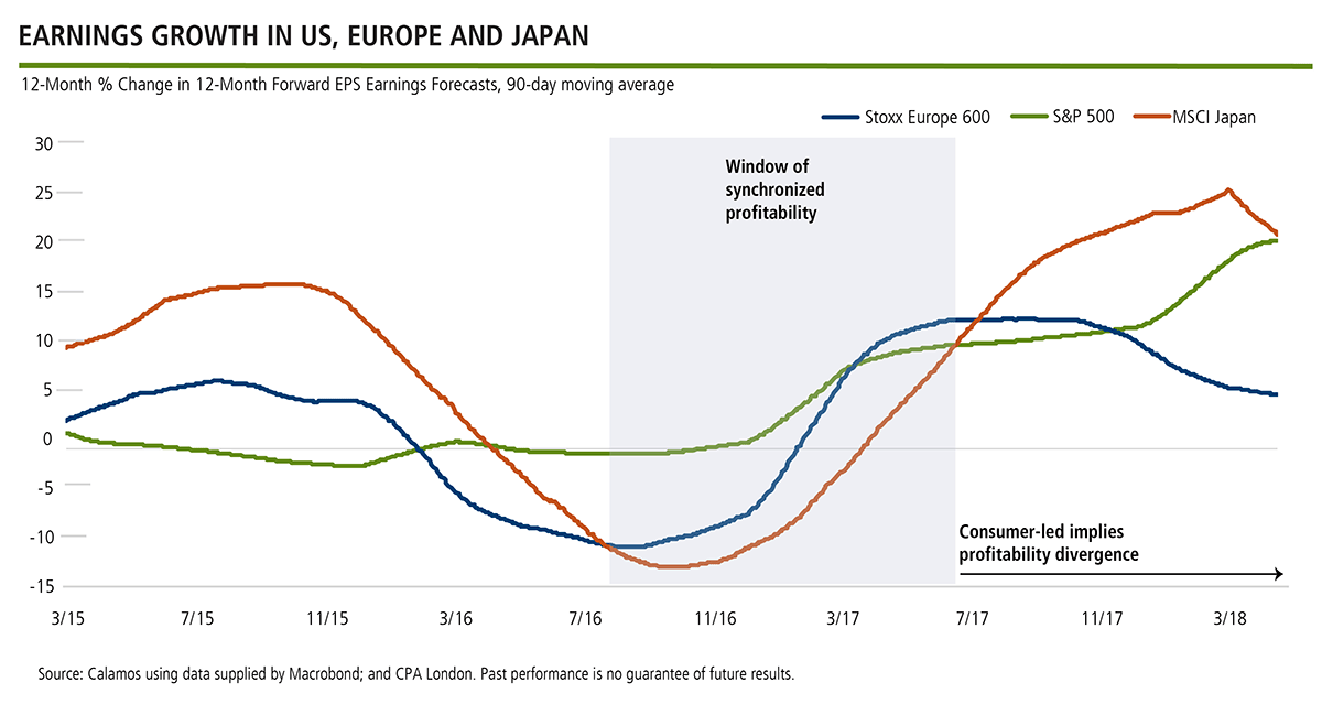 earnings growth in us europe japan