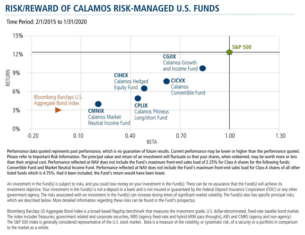 risk reward of calamos us funds