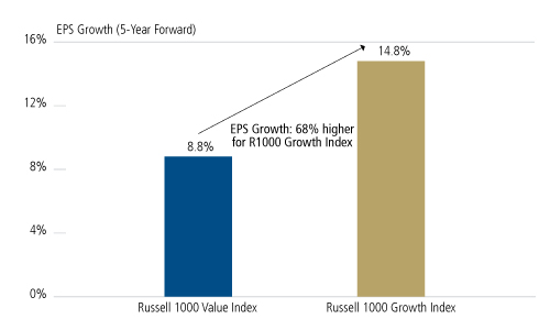 THE VALUE IN GROWTH