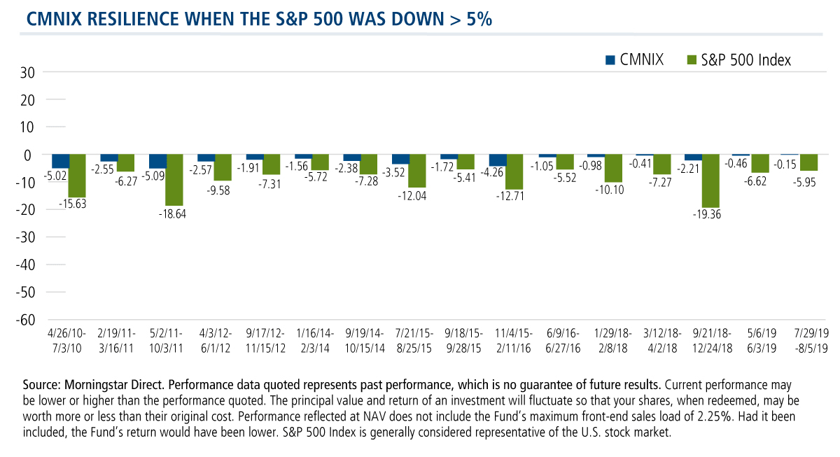 cmnix resilience when the s&p500 was down greater than 5%