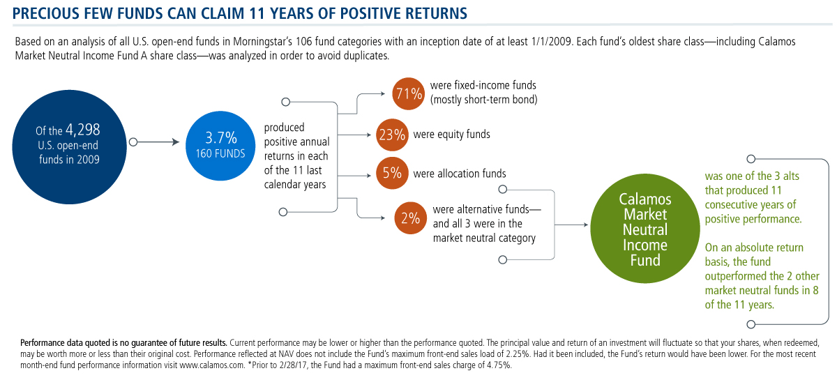 precious few funds can claim 11 years of positive returns