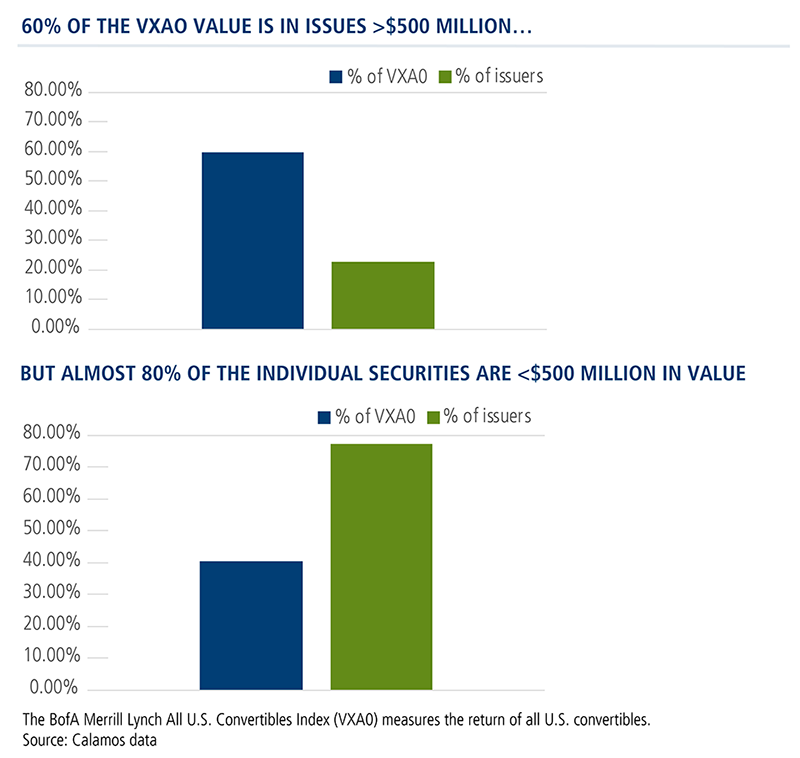 60 percent of the vxao value is in issues greater than $500 million