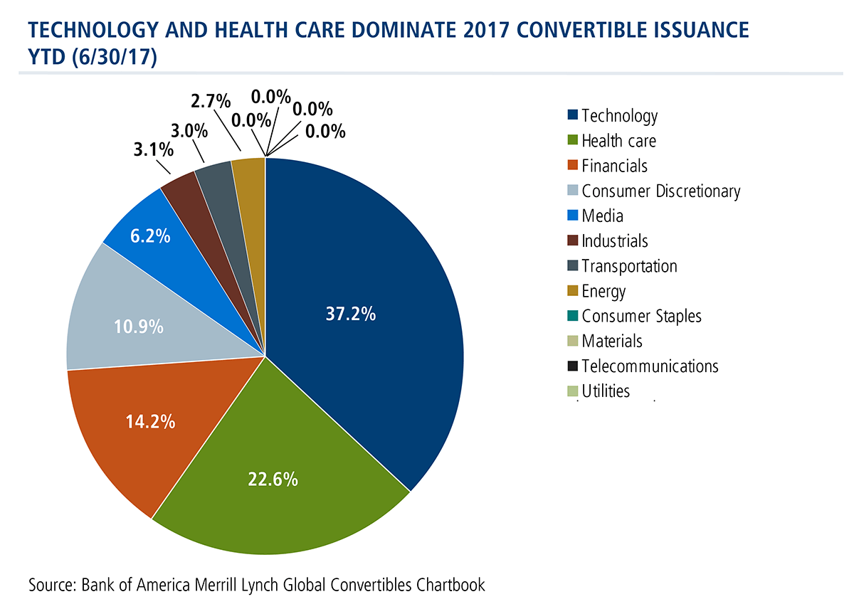 technology and health care dominate 2017 convertible issuance