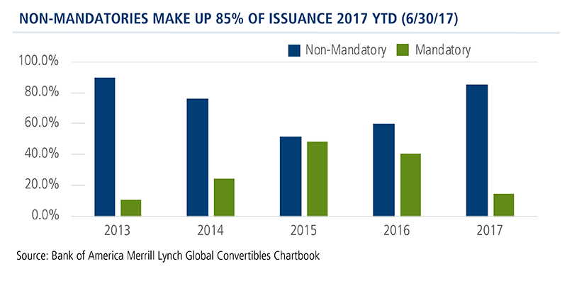 non-mandatories make up 85% of issuance 2017 YTD