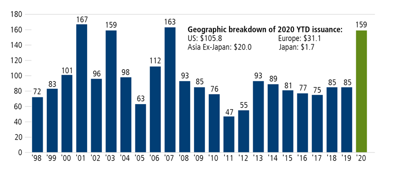 global convertible issuance soared in 2020