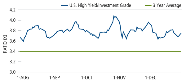 hy ig ratio remains elevated