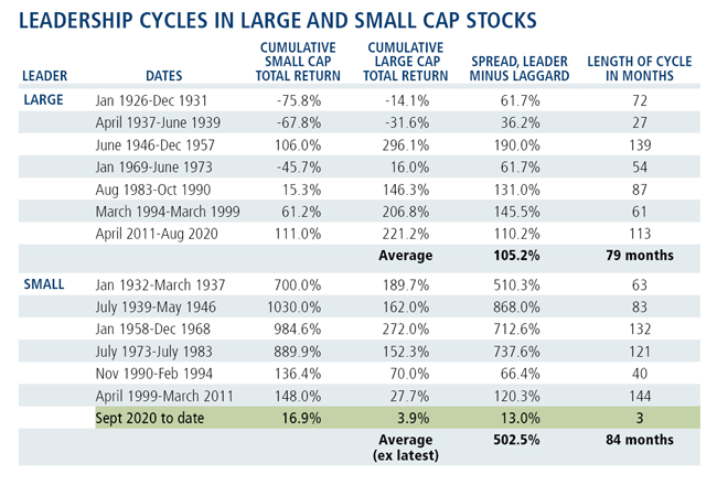 leadership cycles in large-cap and small-cap stocks