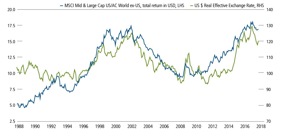figure 2 us dollar depreciation non us equity