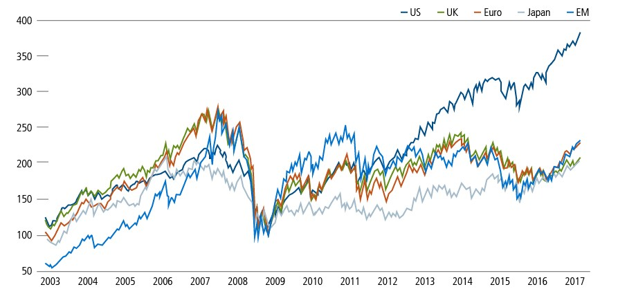 global equity returns