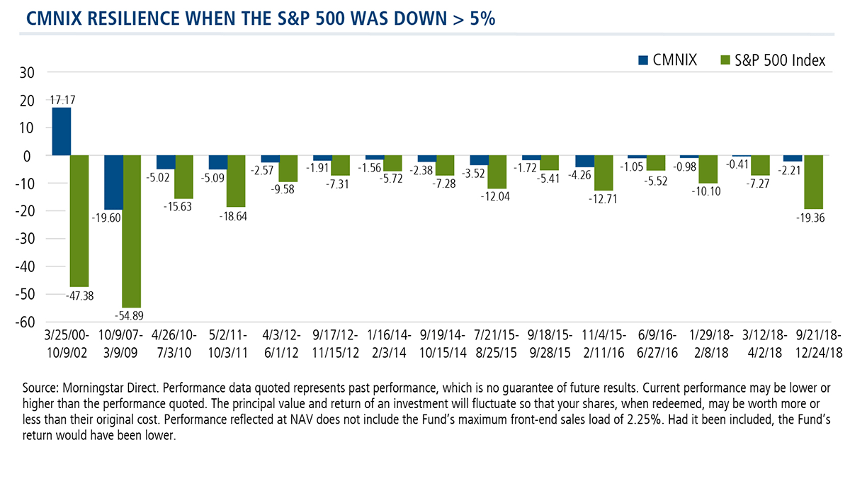 cmnix resilience when s&p 500 was down greater than 5 percent