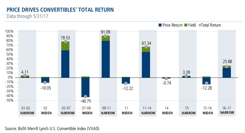 convertibles price return