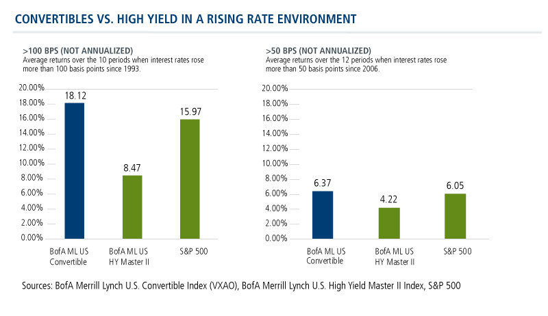 convertibles-vs-high-yield-rising-rates