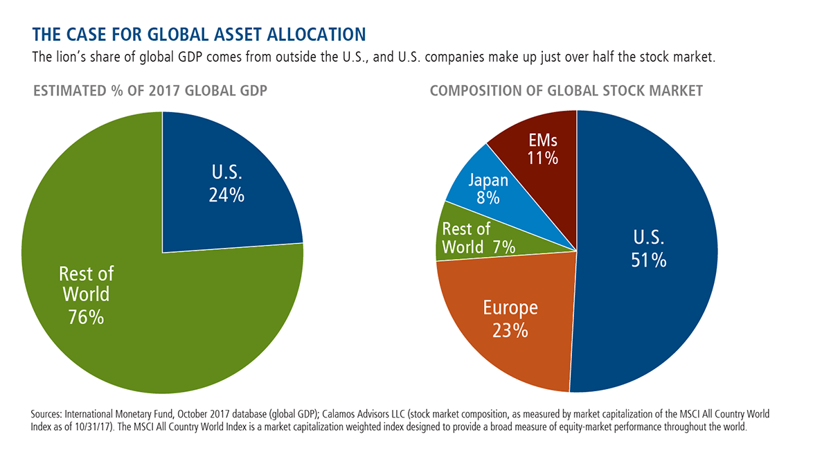 the case for global asset allocation