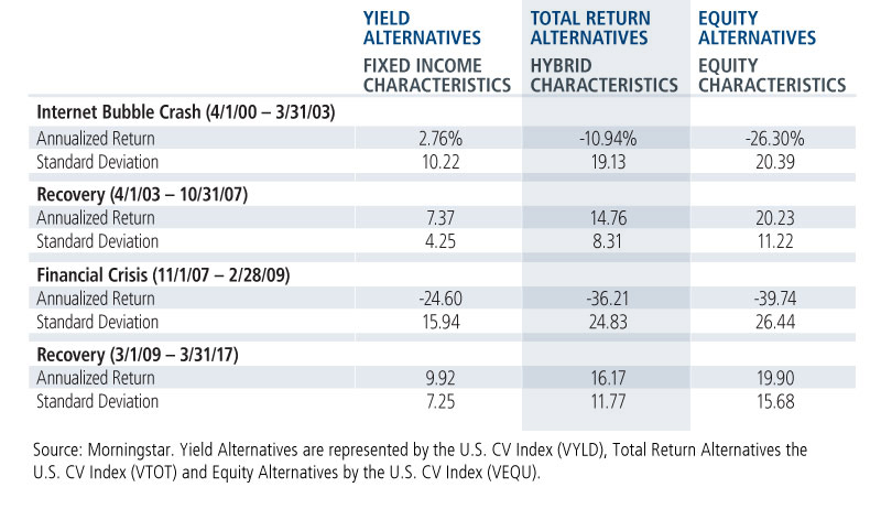 yield-total-return-equity-alternatives