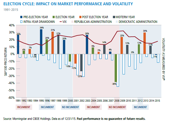 Election Cycle: Impact On Market Performance and Volatility