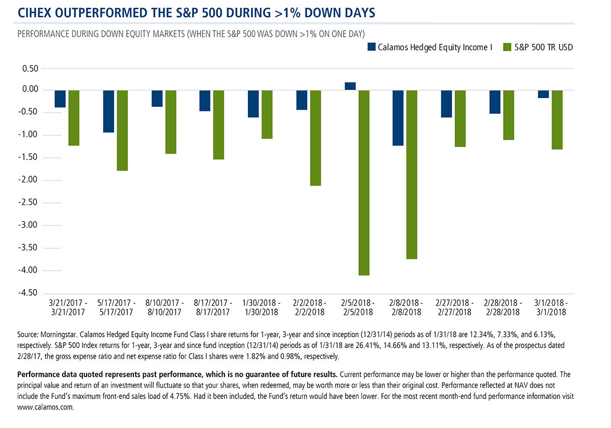 cihex outperformed sp500 during down days