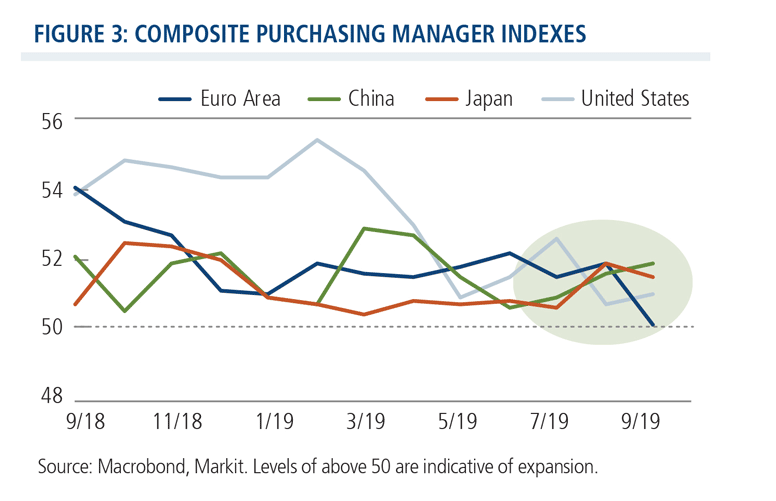 composite purchasing manager indexes