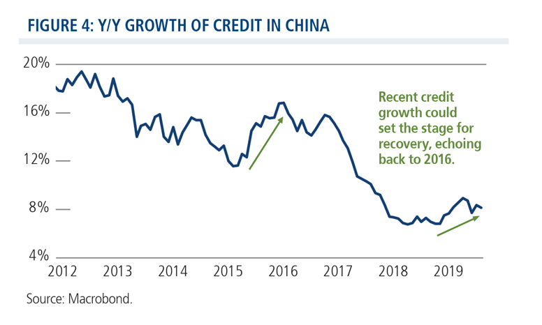 y/y growth of credit in China
