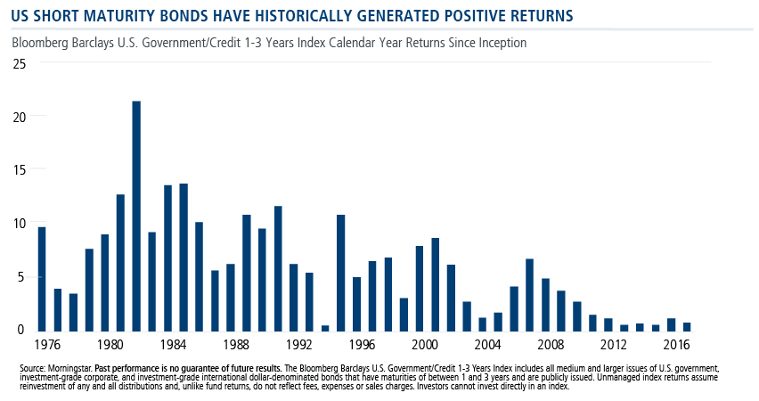US short maturity bonds historically generate positive returns