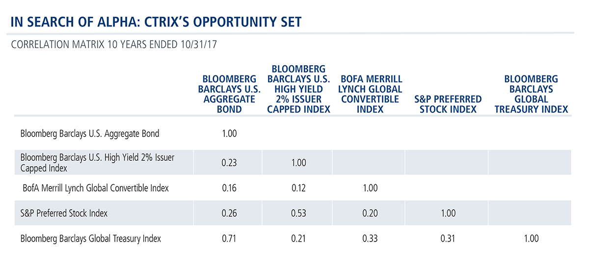 in search of alpha CTRIX's opportunity set