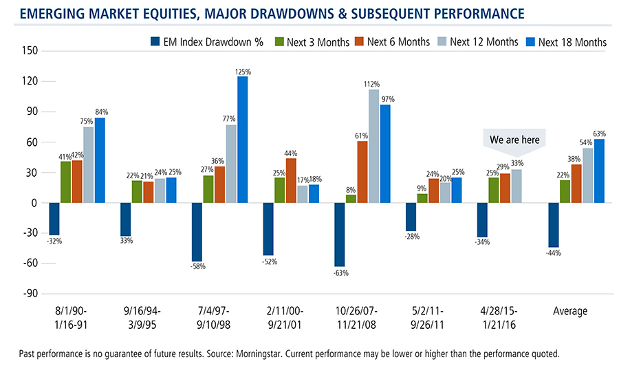 emerging-markets-after-drawdowns