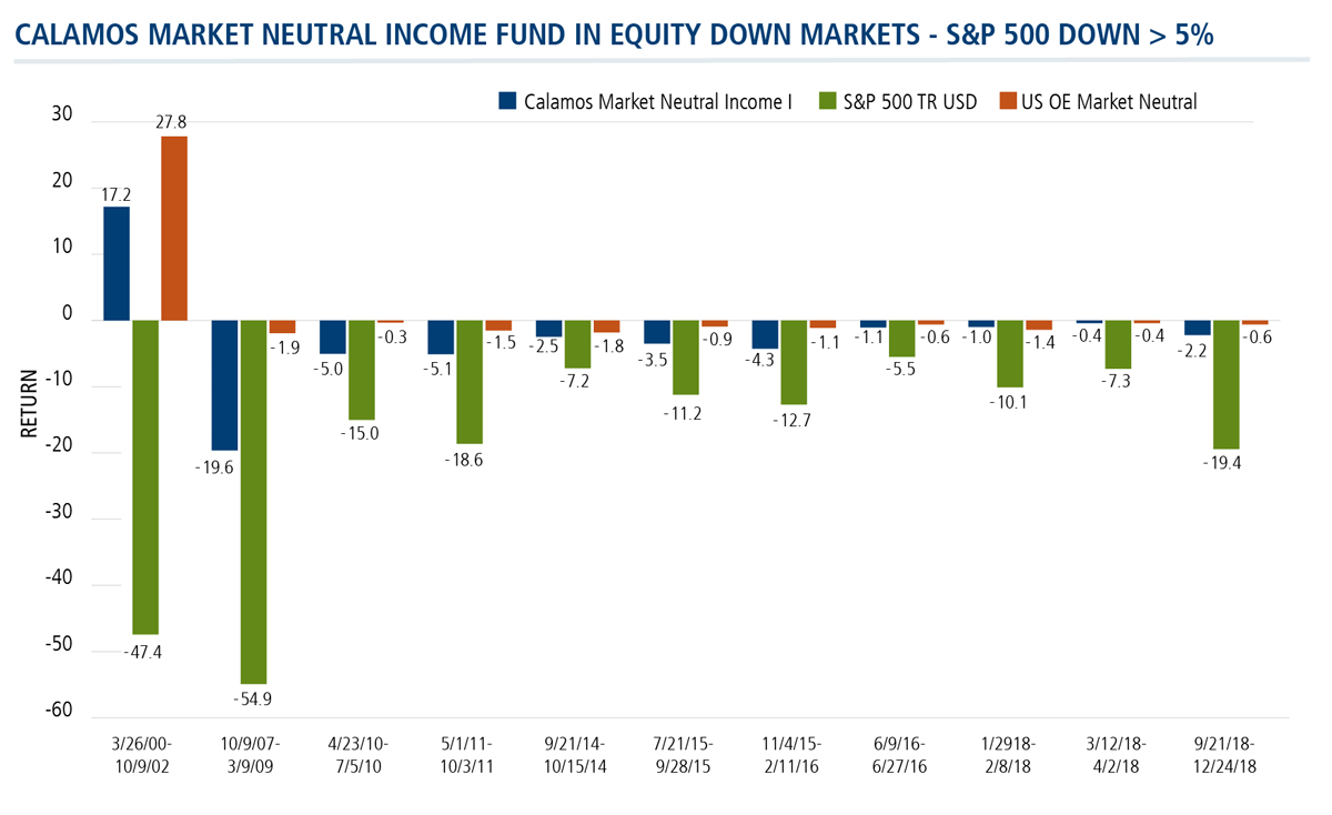 Calamos Market Neutral Income Fund in equity down markets