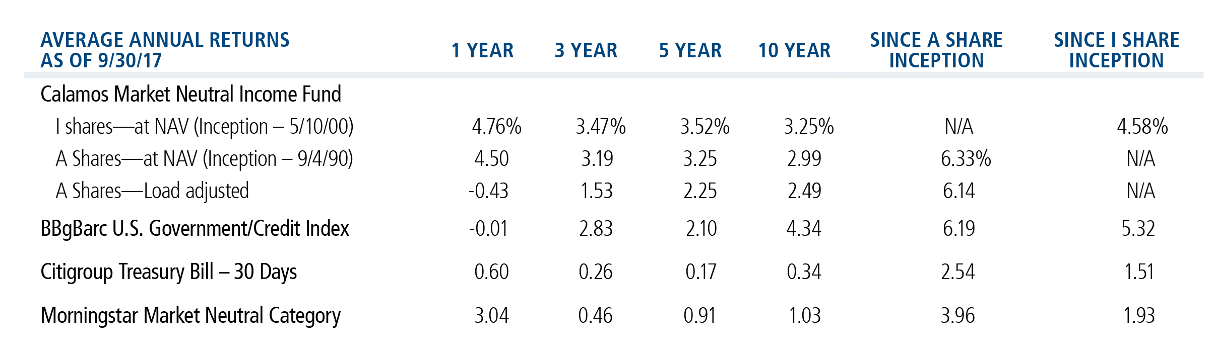 MNI annual returns
