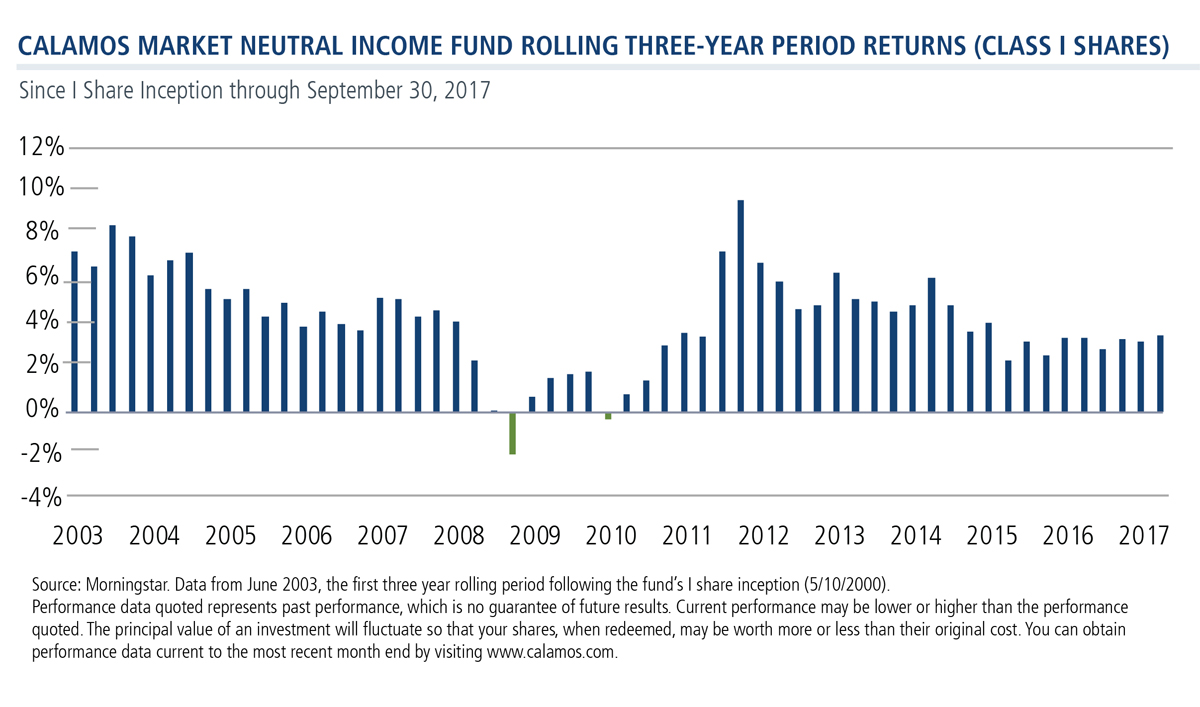Calamos Market Neutral Income Fund Rolling Three-Year Period Returns