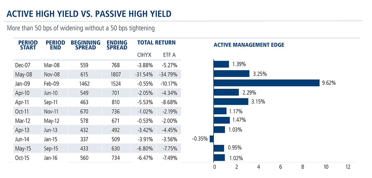 active high yield vs passive high yield CIHYX ETF A