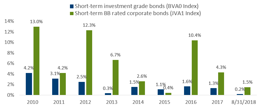 Short-duration high yield: An overlooked corner of the market has delivered compelling returns