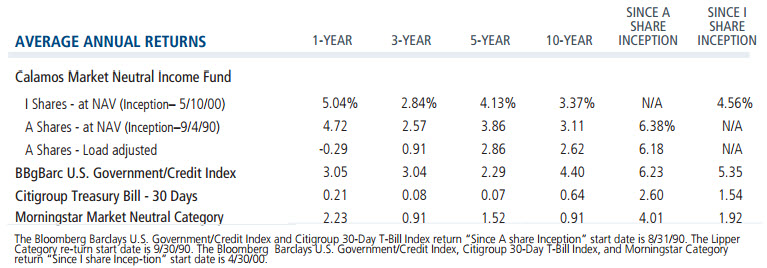 CVSIX average annual returns
