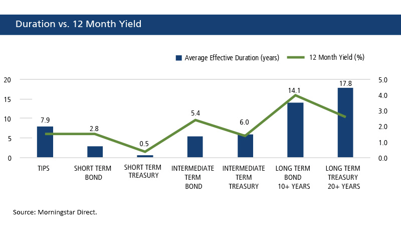Duration Vs Yield