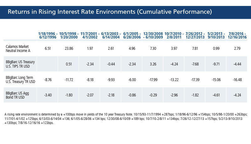 Returns in rising rate environments