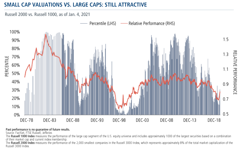 small cap valuations vs large caps