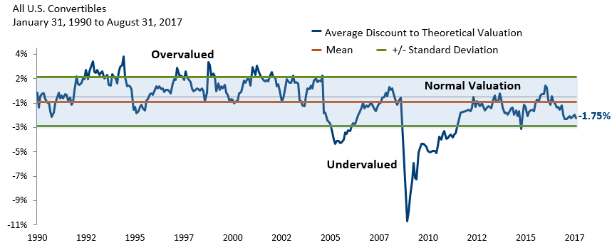 Attractive Valuations in the U.S. Convertible Market