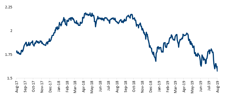 10-Year Breakeven Inflation