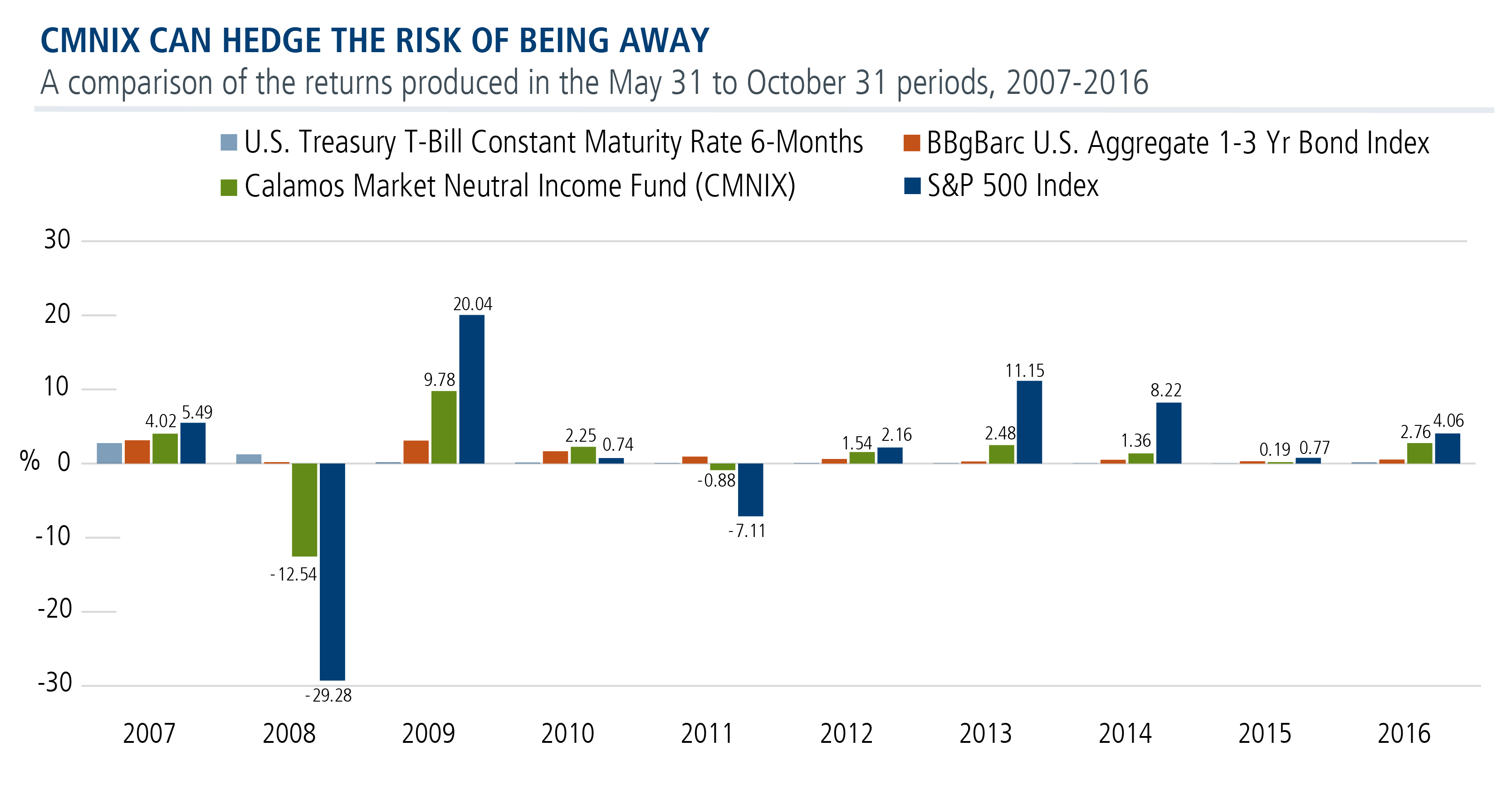 May to October risk chart